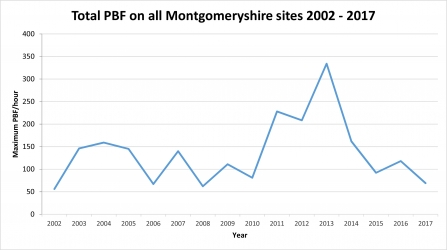 Graph showing PBF numbers in Montgomeryshire 2002 to 2017